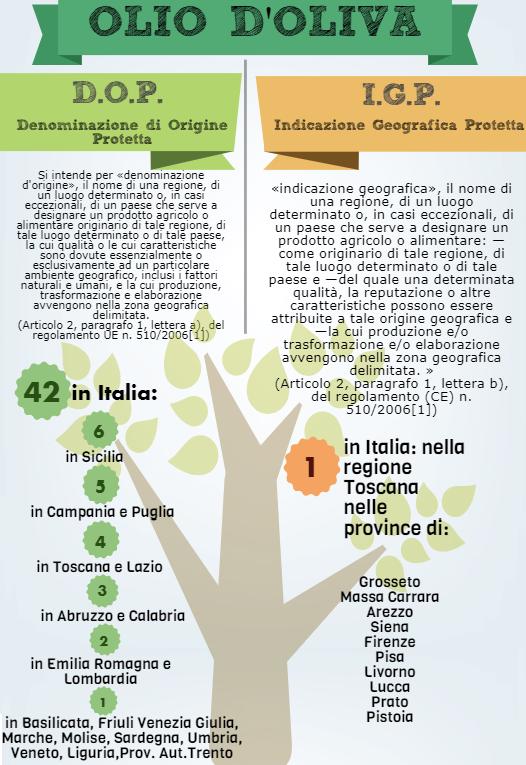 olio dop e igp in Italia